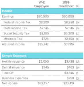 Freelancer-vs-employee-income-table