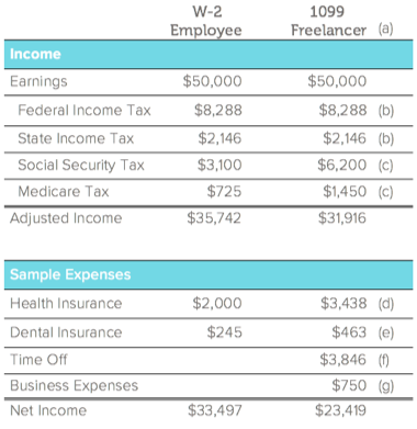 Freelancer-vs-employee-income-table