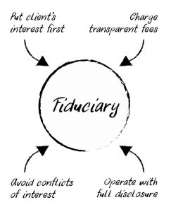Fiduciary's put client's interest first, charge transparent feeds, avoid conflicts of interest, and operate with full disclosure